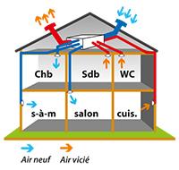 Vmc simple flu vmc hygror glable vmc double flux et vmi for Ventilation simple flux hygroreglable